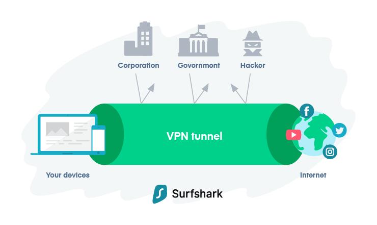 surfhsark-vpn-encryption-tunnel