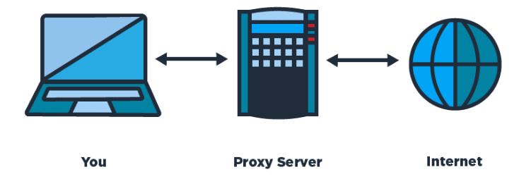 proxy-sites