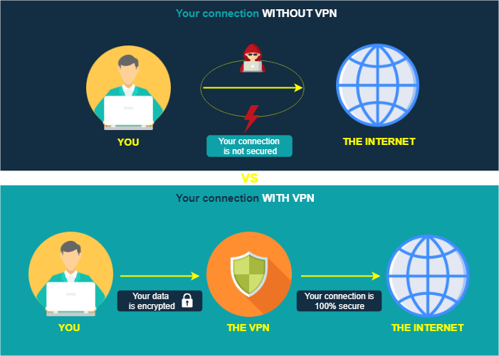with and without VPN
