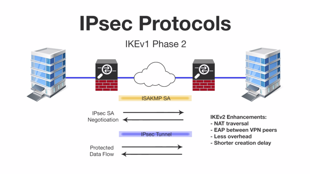 What-is-IKEv2/IPSec-protocol?