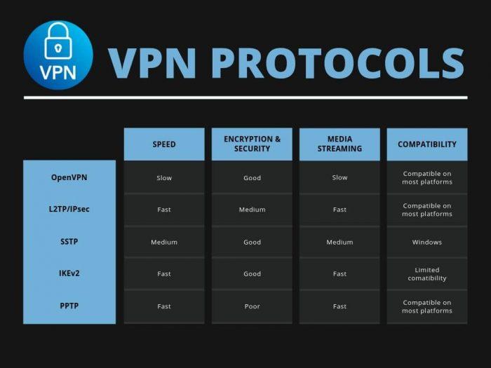 vpn-protocol-comparision-chart